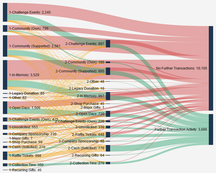 Sankey diagram showing supporter financial activity