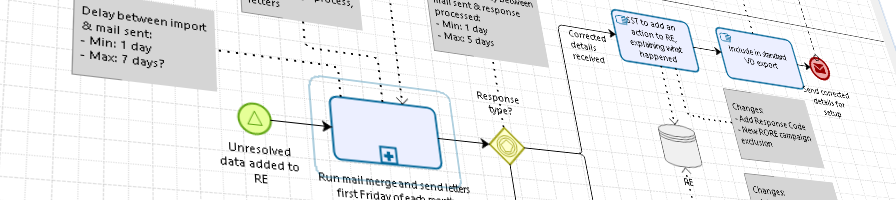 Image of a BPMN diagram
